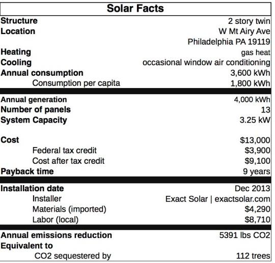 Solar-Facts
